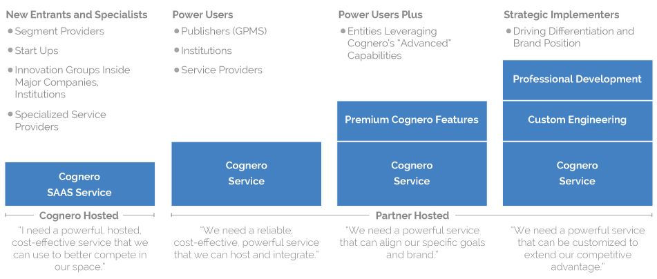 Cognero Partnership Models